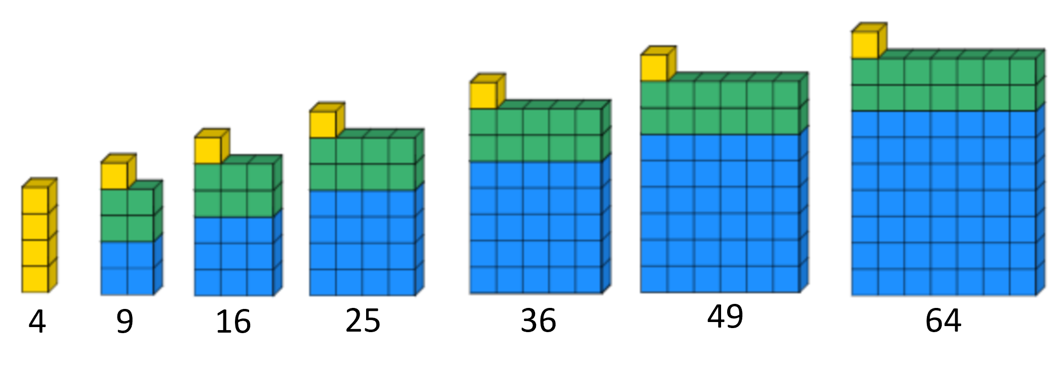Dienes blocks in different bases can be found on Mathsbot.com - manipulatives.  The blocks represent the geometrical structure of the sequence.  Many students find it easier to make the jump to generalisation when they can see the structure.  1 square   2 lines   1 unit  becomes n^2   2n   1