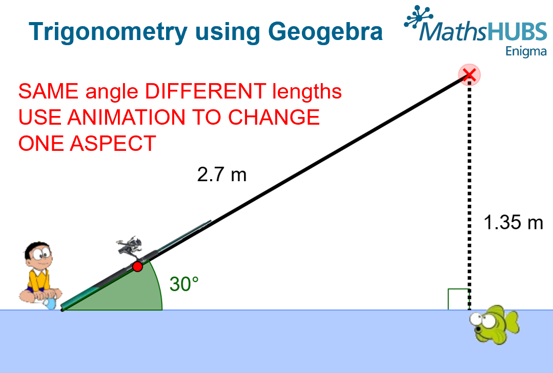 Geogebra resources have lots of examples of animations that have variable controls that allow you to change just one thing. This frees up your time to think about the questions you can ask students.