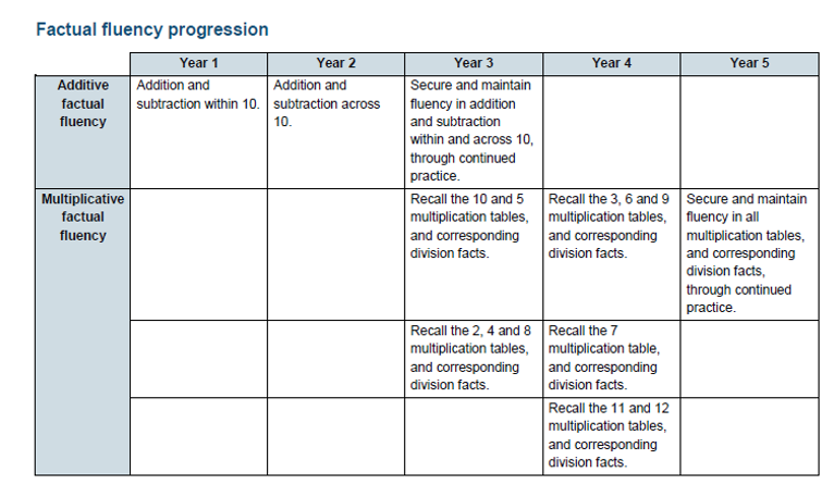 Factual fluency progression from DfE Guidance for KS1 and 2